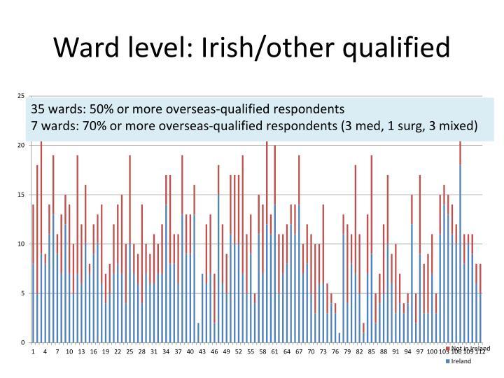 Ward level: Irish/other qualified