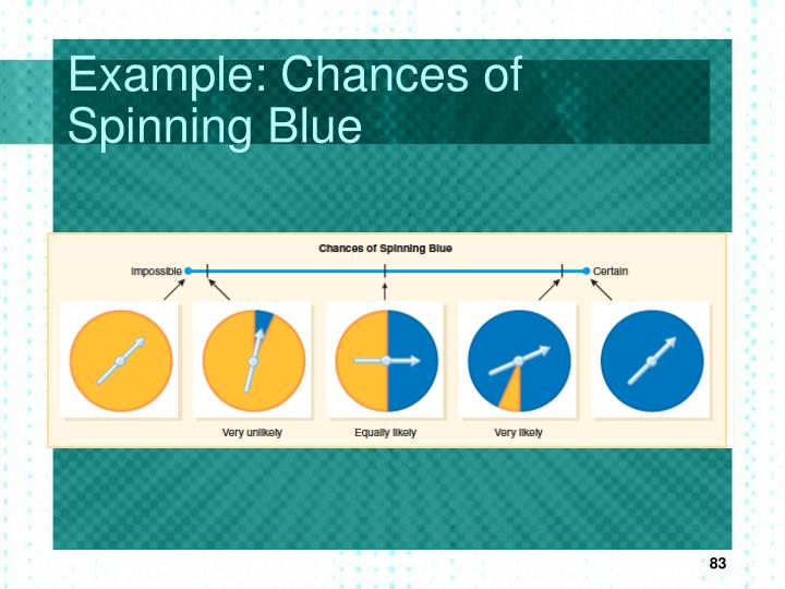 Example: Chances of Spinning Blue