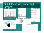 quick review name that graph