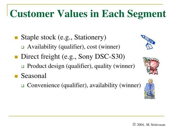 Customer Values in Each Segment
