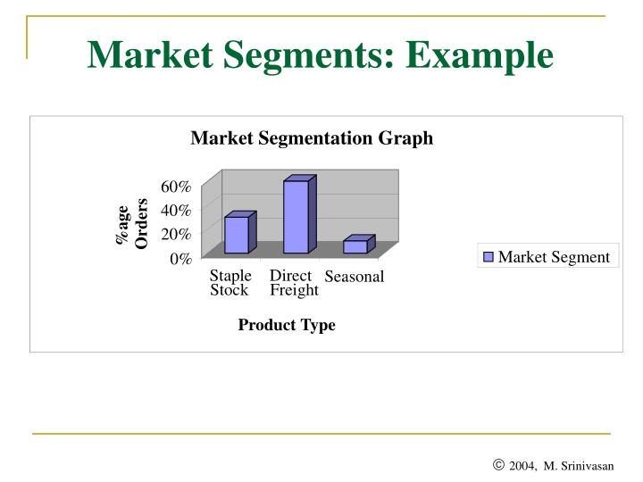 Market Segmentation Graph