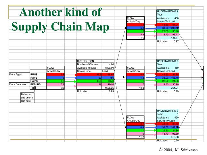 Another kind of Supply Chain Map