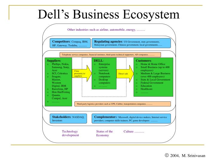 Dell's Business Ecosystem