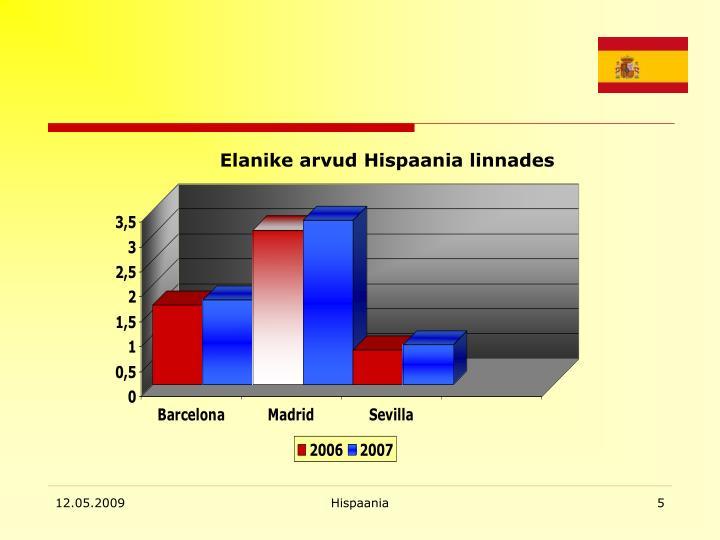 Elanike arvud Hispaania linnades