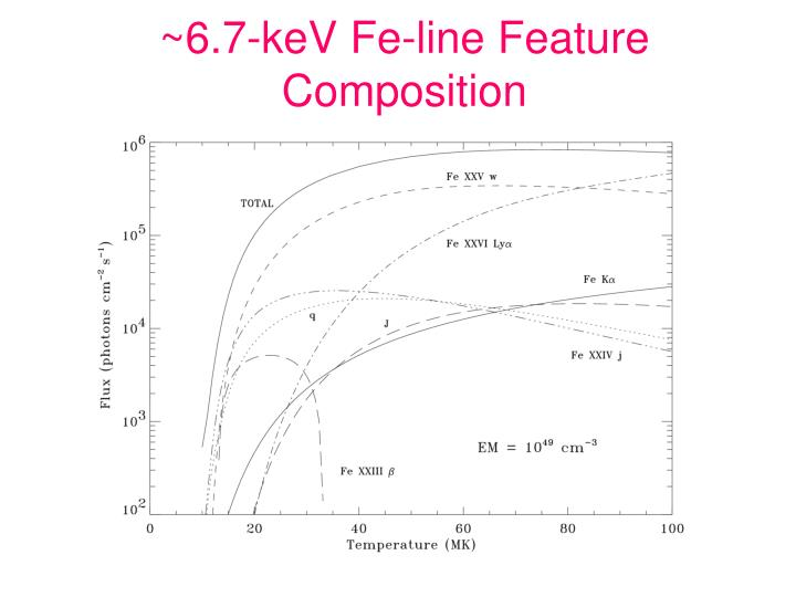 ~6.7-keV Fe-line Feature