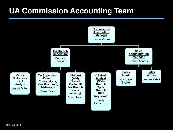 UA Commission Accounting Team