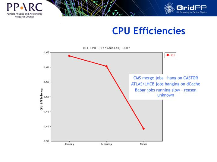 CPU Efficiencies