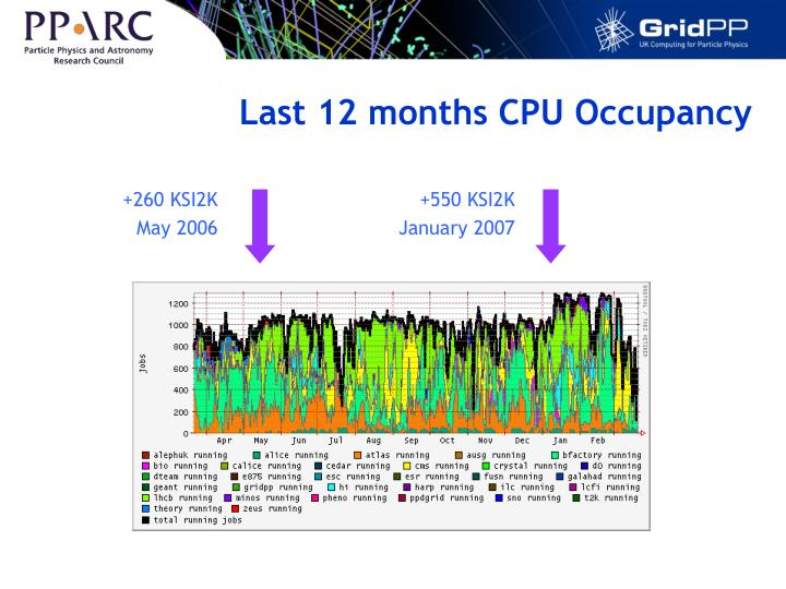 Last 12 months CPU Occupancy