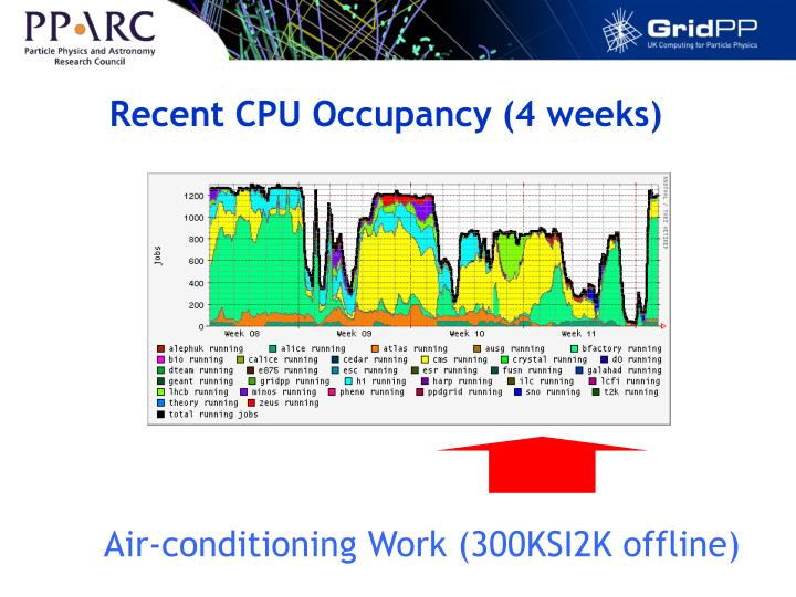 Recent CPU Occupancy (4 weeks)