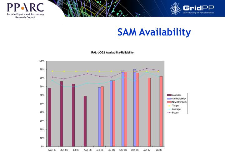 SAM Availability