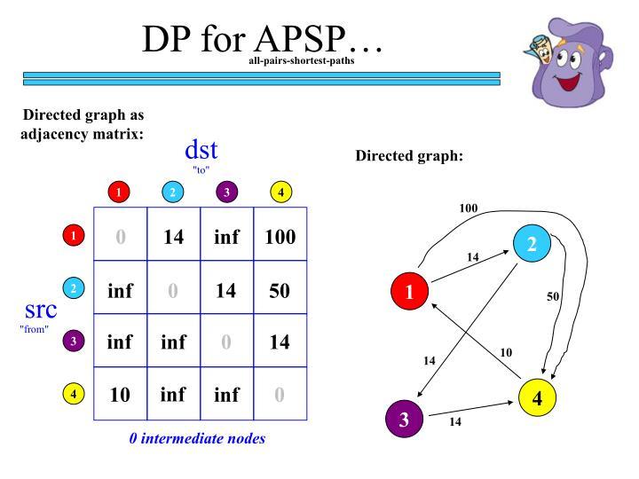 DP for APSP…