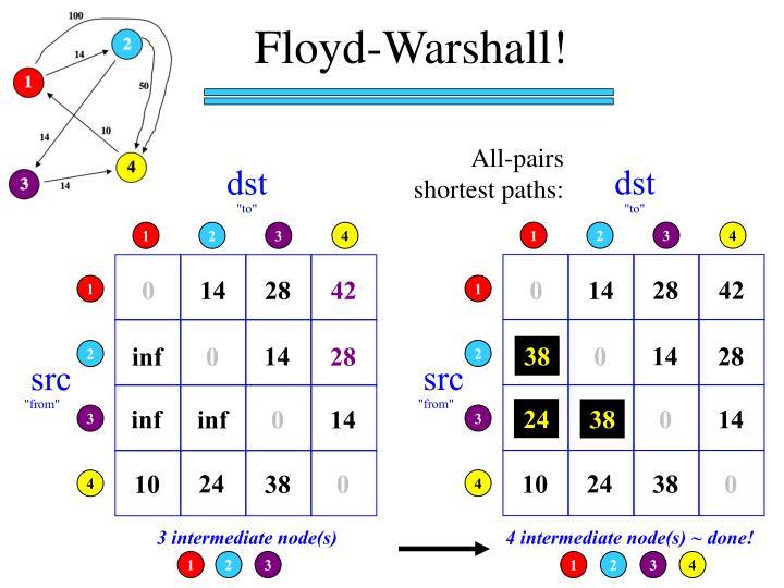 Floyd-Warshall!