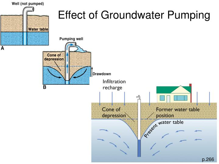 Effect of Groundwater Pumping