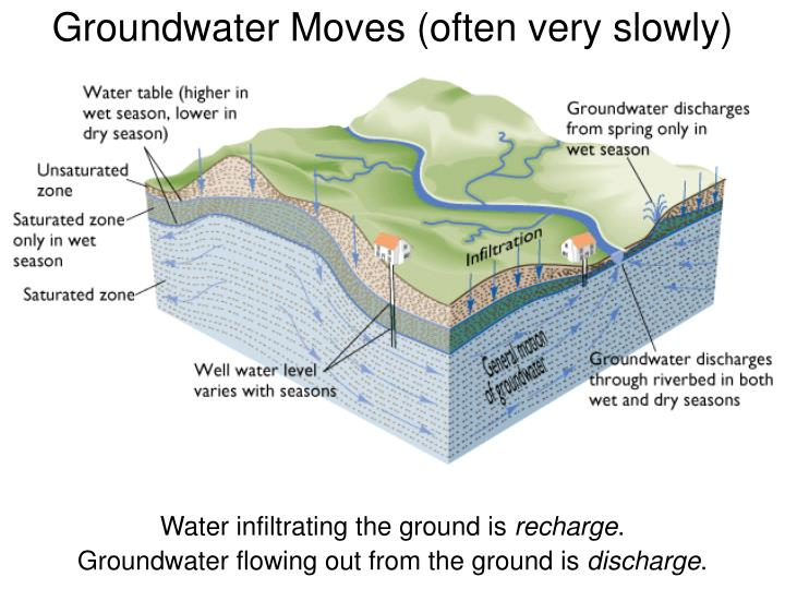 Groundwater Moves (often very slowly)