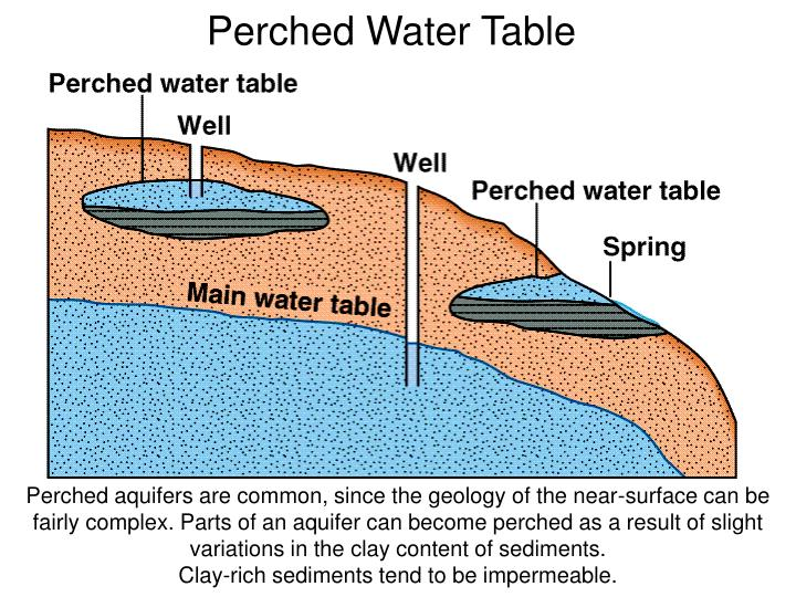 Perched Water Table