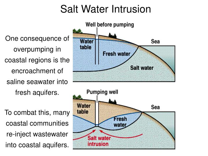 Salt Water Intrusion