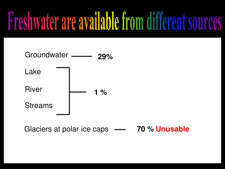 Freshwater are available from different sources