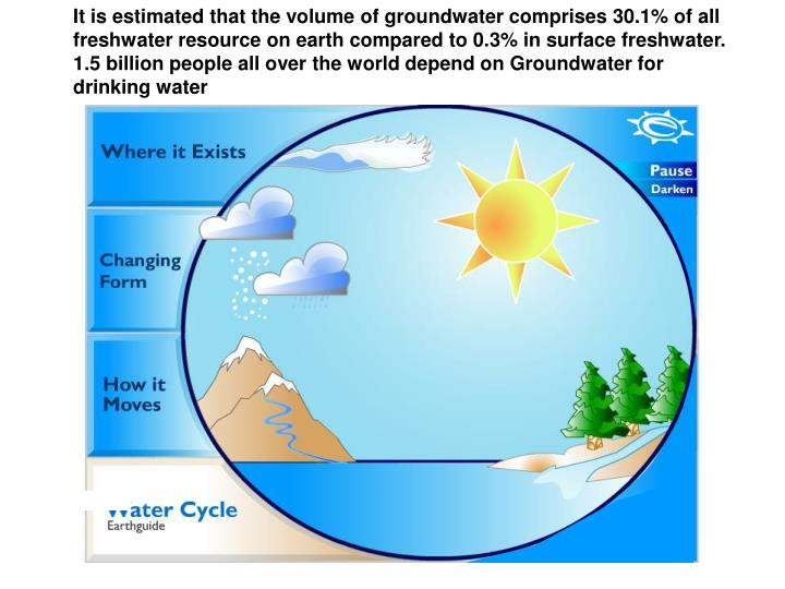 It is estimated that the volume of groundwater comprises 30.1% of all freshwater resource on earth compared to 0.3% in surface freshwater. 1.5 billion people all over the world depend on Groundwater for drinking water