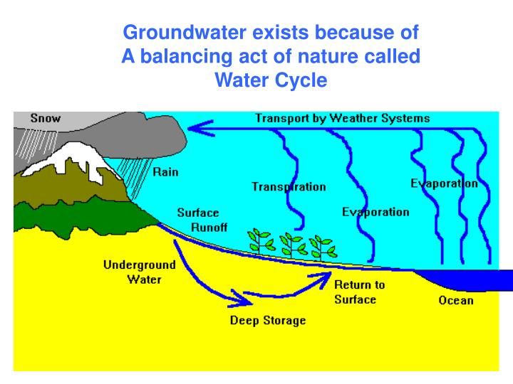 Groundwater exists because of