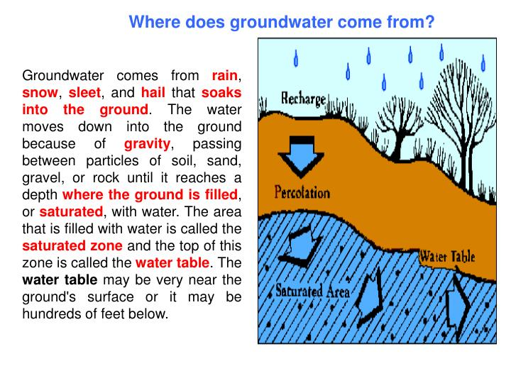 Where does groundwater come from?