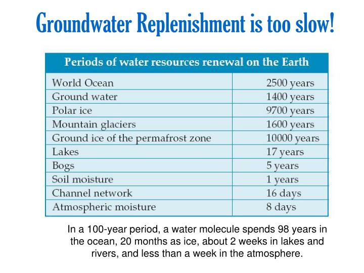 Groundwater Replenishment is too slow!