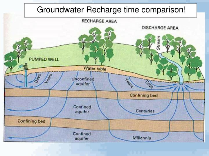 Groundwater Recharge time comparison!