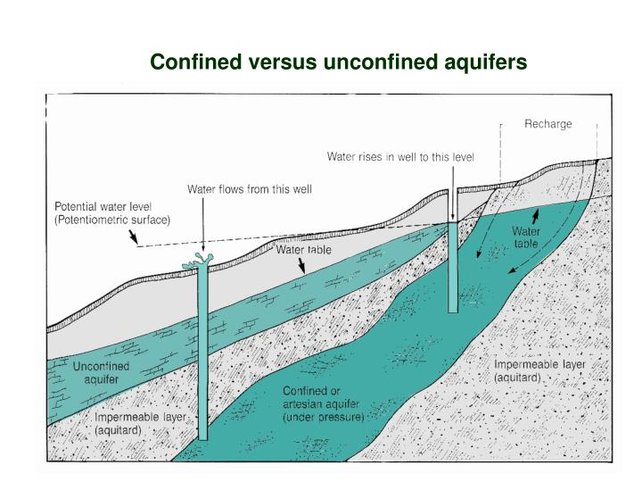 Confined versus unconfined aquifers