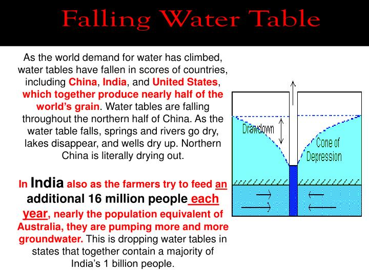 Falling Water Table