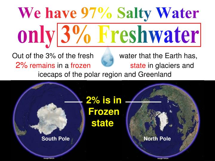 We have 97% Salty Water