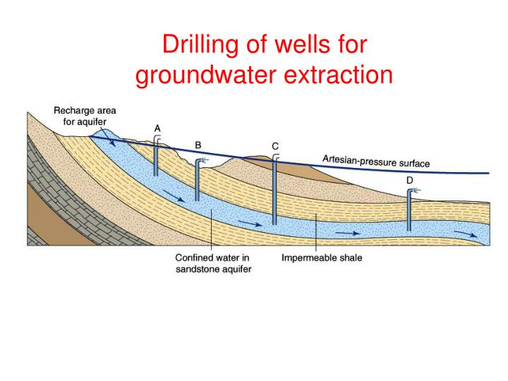 Drilling of wells for groundwater extraction