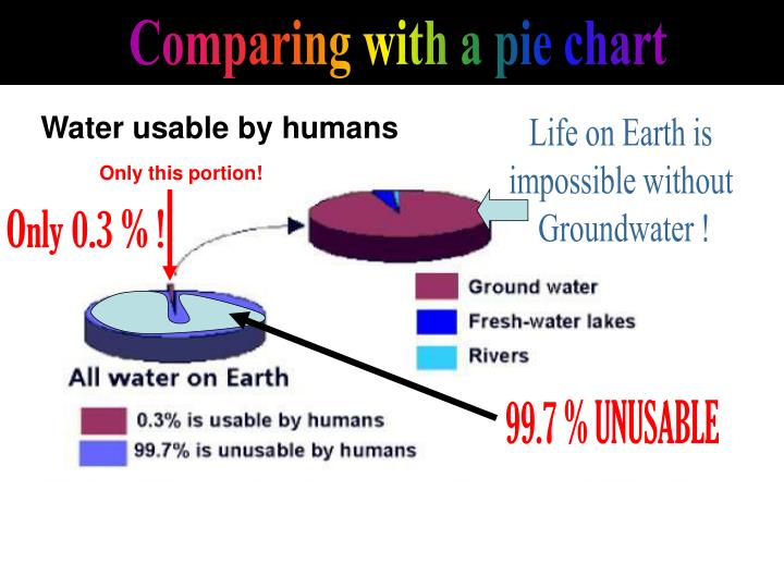 Comparing with a pie chart