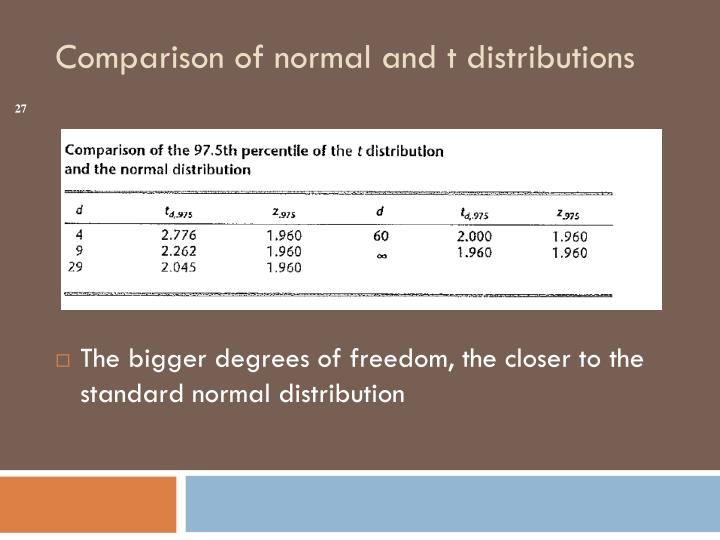 The bigger degrees of freedom, the closer to the standard normal distribution