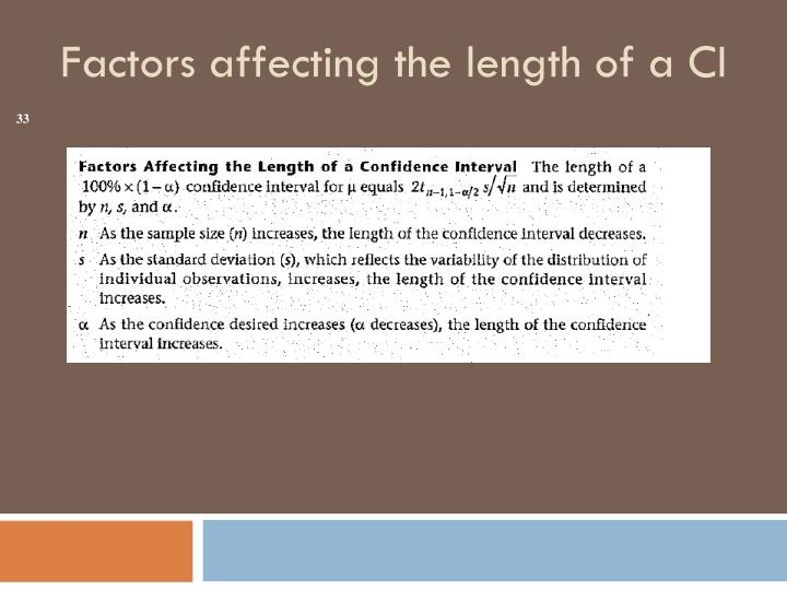 Factors affecting the length of a CI