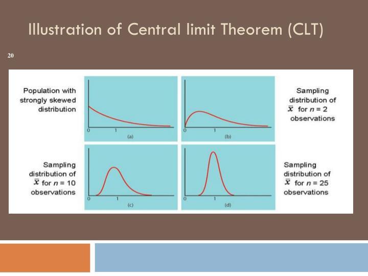 Illustration of Central limit Theorem (CLT)
