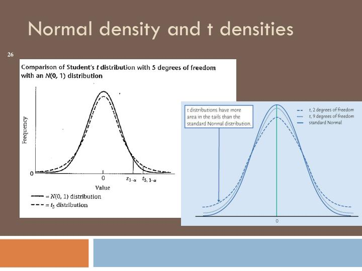 Normal density and t densities