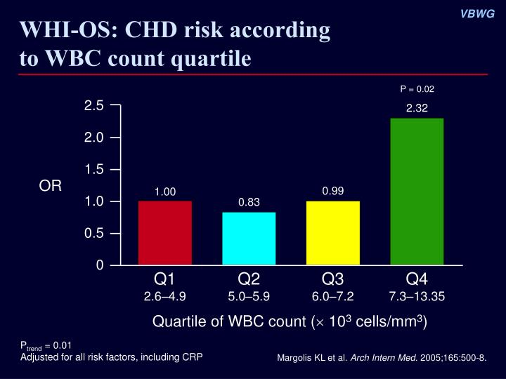 WHI-OS: CHD risk according