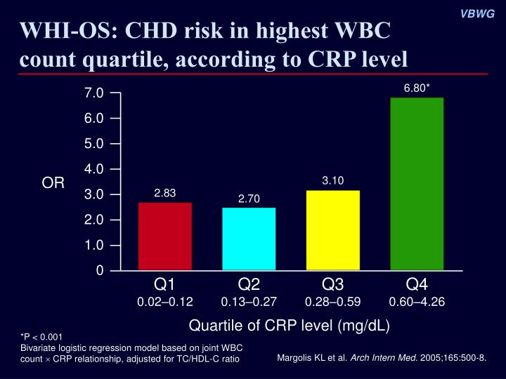WHI-OS: CHD risk in highest WBC count quartile, according to CRP level