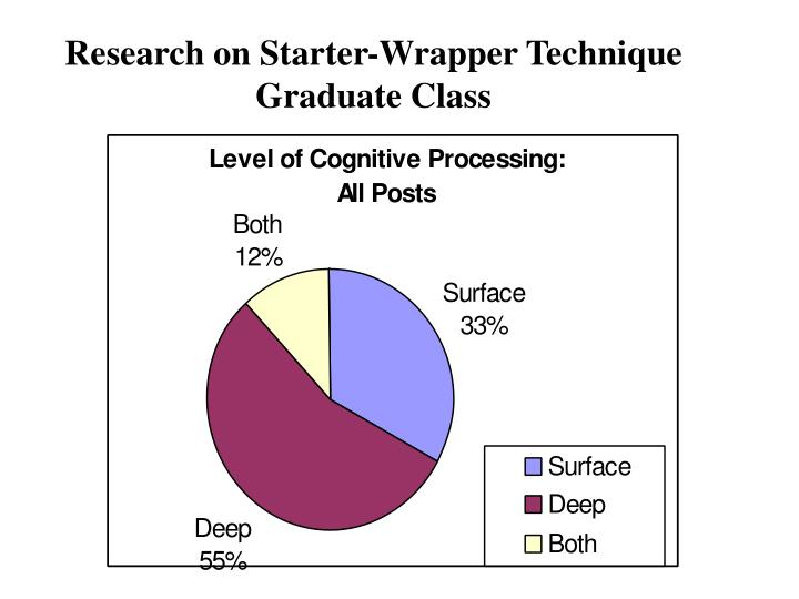 Research on Starter-Wrapper Technique