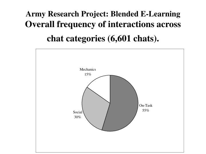 Army Research Project: Blended E-Learning