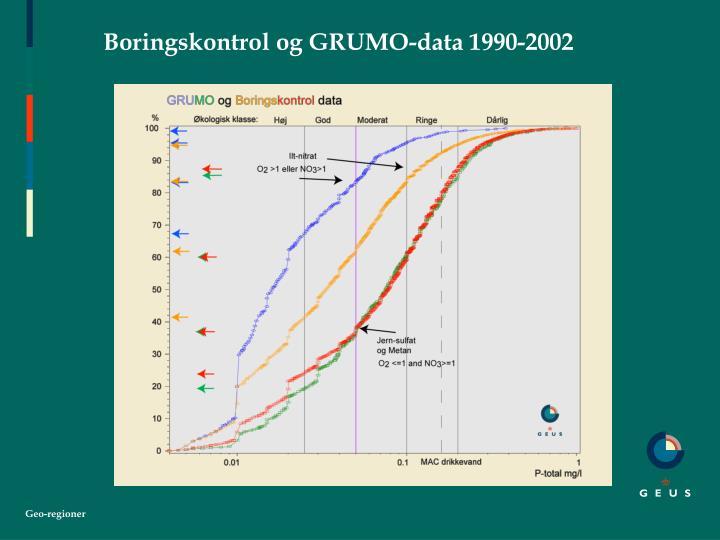 Boringskontrol og GRUMO-data 1990-2002