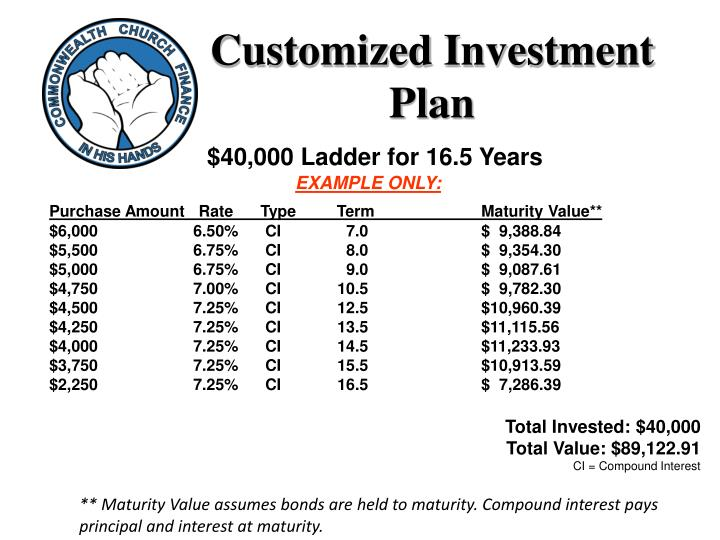 Customized Investment Plan