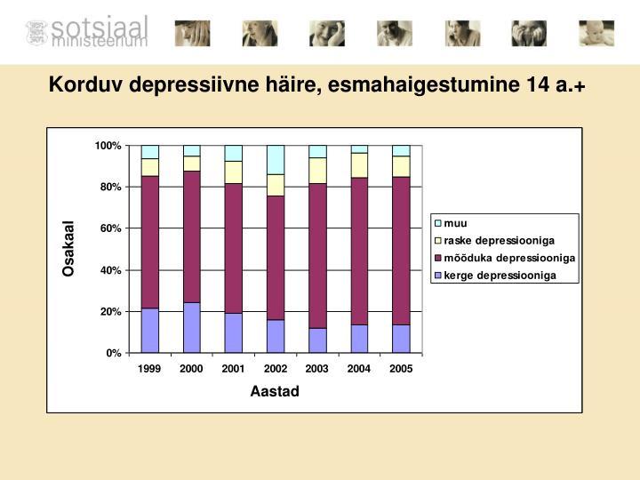 Korduv depressiivne häire, esmahaigestumine 14 a.+