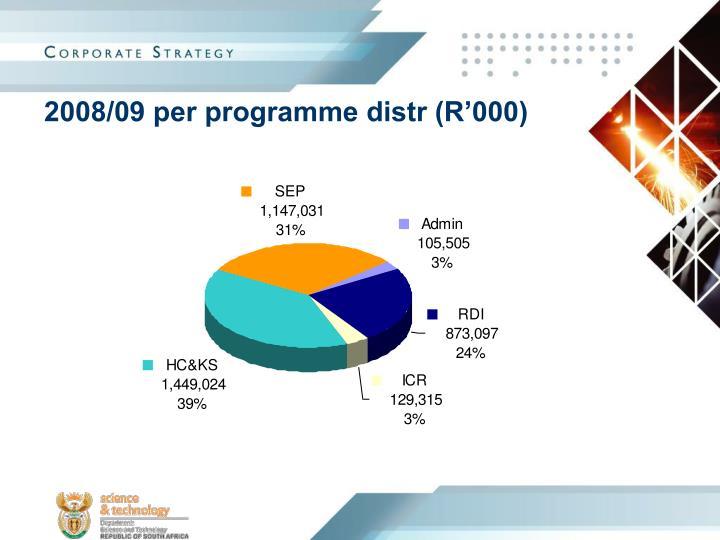 2008/09 per programme distr (R'000)