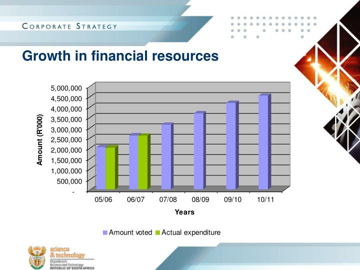 Growth in financial resources