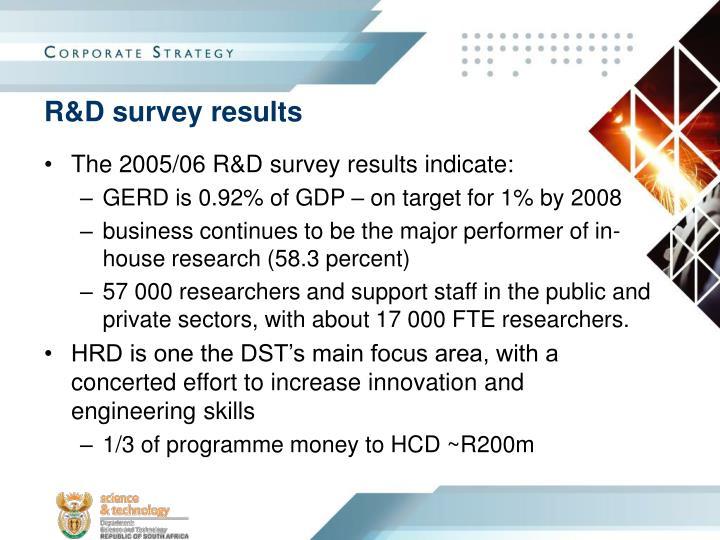 R&D survey results