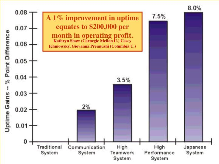 A 1% improvement in uptime equates to $200,000 per month in operating profit.