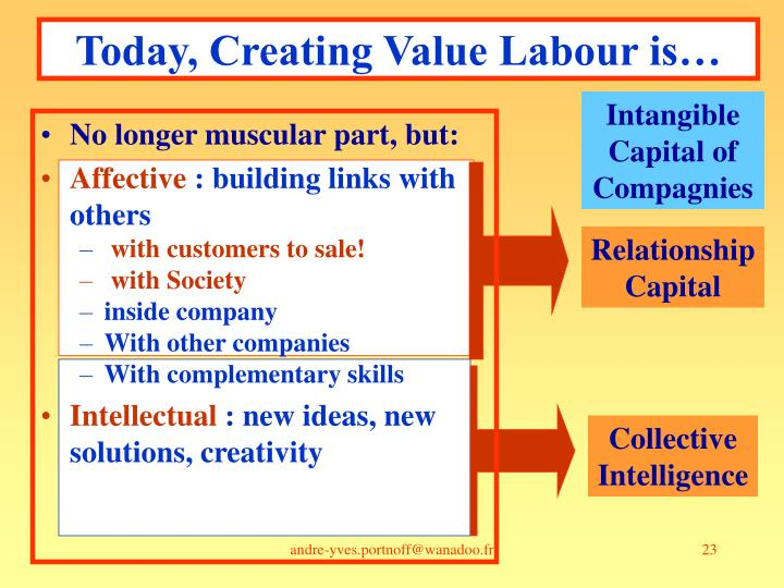 Today, Creating Value Labour is…