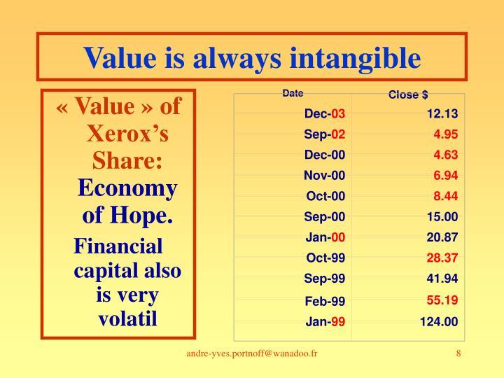 «Value» of Xerox's Share: