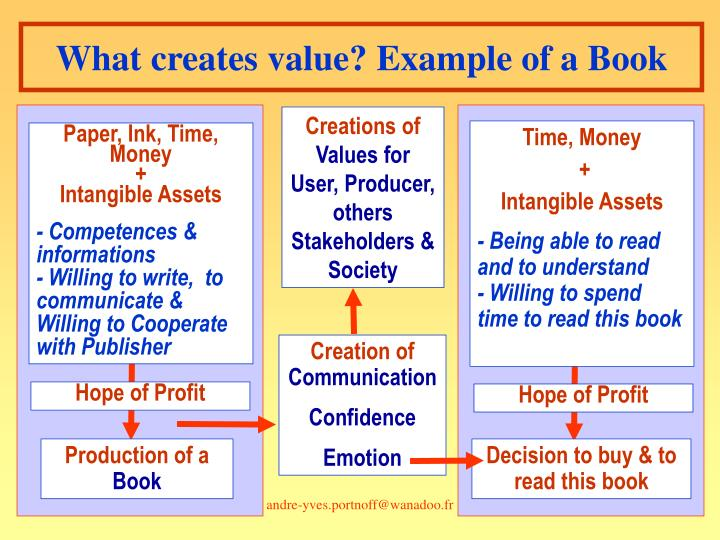 What creates value? Example of a Book