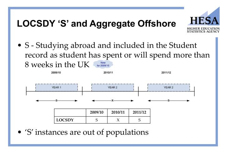 LOCSDY 'S' and Aggregate Offshore